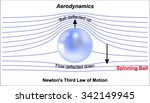 newtons third law of motion  ... | Shutterstock .eps vector #342149945