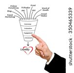 Small photo of loyalty funnel
