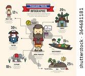 thailand travel info grahic | Shutterstock .eps vector #364681181