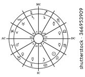 Astrology Zodiac With Natal...