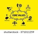 core values. chart with...