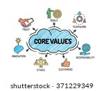 core values   chart with...