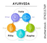 Ayurveda Vector Illustration....