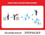 advertising   how does it work  ... | Shutterstock .eps vector #390946369