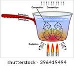 heat transfer | Shutterstock .eps vector #396419494