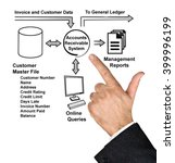 Small photo of Diagram of ACCOUNTS RECEIVABLE SYSTEM