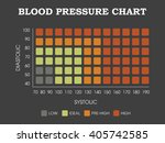 blood pressure chart | Shutterstock .eps vector #405742585