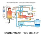 an integrated gasification