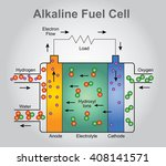 alkaline fuel cells consume... | Shutterstock .eps vector #408141571
