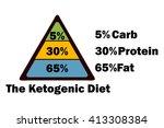 the ketogenic diet pyramid ... | Shutterstock .eps vector #413308384