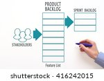 project backlog. product... | Shutterstock . vector #416242015