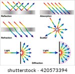 reflection  refraction  and... | Shutterstock .eps vector #420573394