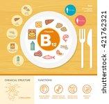 vitamin b12 nutrition... | Shutterstock .eps vector #421762321
