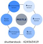 pestle analysis scheme diagram