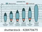 surfboards types silhouettes.... | Shutterstock .eps vector #428470675