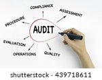 hand with marker writing  audit ... | Shutterstock . vector #439718611