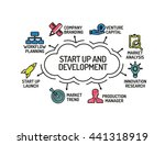 start up and development chart... | Shutterstock .eps vector #441318919