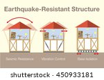 earthquake resistant house... | Shutterstock .eps vector #450933181