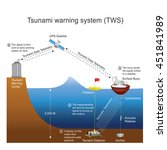 Tsunami  Is A Series Of Waves...