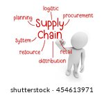 Supply Chain Text  Business Ma...