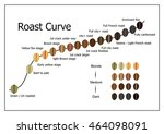 coffee roast curve. | Shutterstock .eps vector #464098091