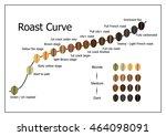 coffee roast curve. | Shutterstock .eps vector #464098091