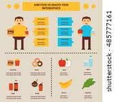 Healthy Food Vs Bad Food Info...