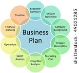 business plan management components strategy conceptのイラスト素材
