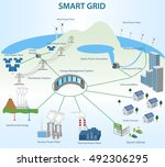 smart grid concept different... | Shutterstock .eps vector #492306295