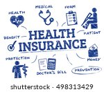 health insurance. chart with... | Shutterstock .eps vector #498313429