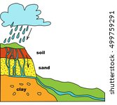 the water cycle. formed source... | Shutterstock .eps vector #499759291