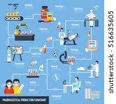 pharmaceutical production...   Shutterstock .eps vector #516635605