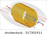magnetic field of a solenoid  ...