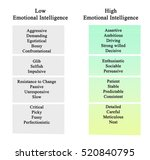 emotional intelligence  | Shutterstock . vector #520840795