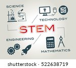 stem  infographic with keywords ... | Shutterstock . vector #522638719