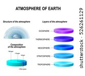 atmosphere of earth. layers ...