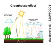 greenhouse effect. diagram... | Shutterstock .eps vector #526990201