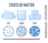 fundamentals states of matter... | Shutterstock .eps vector #531461344