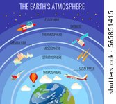 the earths atmosphere structure ...