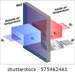 heat transfer from the outside... | Shutterstock .eps vector #575462461
