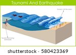 a tsunami is a series of huge... | Shutterstock .eps vector #580423369