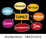 family mind map concept ... | Shutterstock .eps vector #586241621