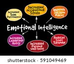 emotional intelligence mind map ... | Shutterstock .eps vector #591049469