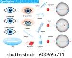 human eye diseases and... | Shutterstock .eps vector #600695711