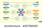 creative cycle diagram slide... | Shutterstock .eps vector #600788405