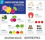 foods fighting cancer. source... | Shutterstock .eps vector #604582961