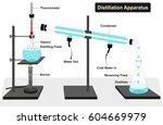 distillation apparatus diagram...   Shutterstock .eps vector #604669979