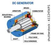 dc generator cross diagram....   Shutterstock .eps vector #611245691