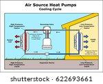 air source heat pumps cooling... | Shutterstock .eps vector #622693661