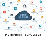 internet of things concept and... | Shutterstock .eps vector #627016625